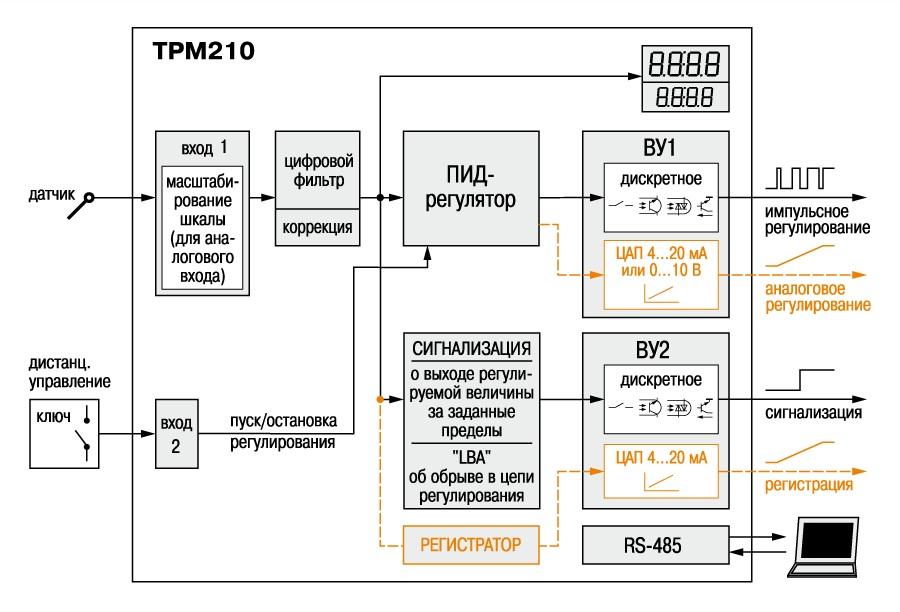 ПИД-регулятор с интерфейсом RS-485 ОВЕН ТРМ210.